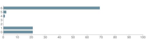 Chart?cht=bhs&chs=500x140&chbh=10&chco=6f92a3&chxt=x,y&chd=t:69,2,1,0,0,21,21&chm=t+69%,333333,0,0,10|t+2%,333333,0,1,10|t+1%,333333,0,2,10|t+0%,333333,0,3,10|t+0%,333333,0,4,10|t+21%,333333,0,5,10|t+21%,333333,0,6,10&chxl=1:|other|indian|hawaiian|asian|hispanic|black|white